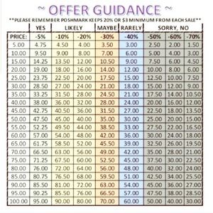 Chart of offer percentages